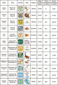 Birth Sign Chart Star Sign Seasons Duration And Degrees Zodiac Signs