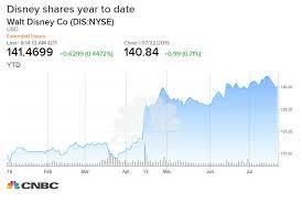 Morgan Stanley Disneys Earnings Will Nearly Double In 4 Years