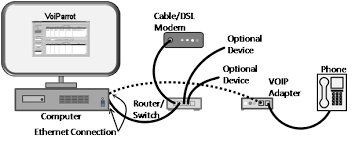 voiparrot is a 19 95 voip digital phone recorder for vonage if you use a softphone such as magicjack then the following diagram represents a typical configuration