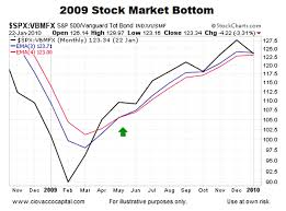2009 Stock Market Chart What Is An Important Risk Tolerance Chart Saying Now