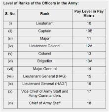 Air Force Officer Pay Chart 32 Explicit Army Officer Pay Scale