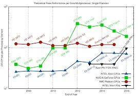 Cpu Gpu And Mic Hardware Characteristics Over Time Karl Rupp