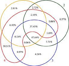 Euler Venn Diagram Venn Euler Diagram Zlatan Fontanacountryinn Com