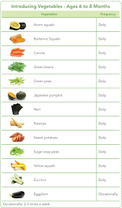 Raw Vs Cooked Vegetables Chart Vegetables For Your Baby Grow Healthy Grow Happy