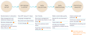Clinical Data Management Flow Chart Nianalytics Beyond Electronic Data Capture
