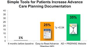 Sample Advance Directive Form Best Rebecca Sudore On Advance Care Planning The Prepare Trial