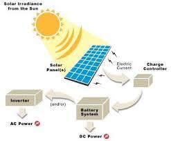 Flow Chart Solar Energy System Rv Solar Panels Solar Charger