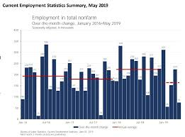 U S Jobs Slipping Job Growth Likely Caused By Tariffs