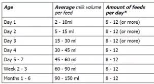 Infant Feeding Chart Breast Milk How Much Expressed Breast Milk Will My Baby Need