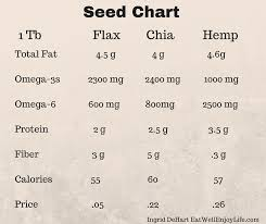 Protein In Seeds Chart Chia Flax Hemp Which One Is Better Eat Well Enjoy Life