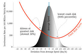 One for the Dustbin: The 85th Percentile Rule in Traffic Engineering ...