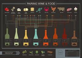 Wine And Cheese Pairing Chart Centro Vinoteca