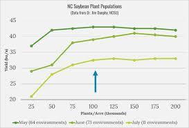 Seeding Rate North Carolina Soybeans