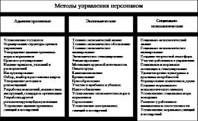 Реферат Управление персоналом  Рис 1 4 Система методов управления персоналом в организации