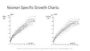 Growth And Growth Hormone Therapy In Children With Noonan