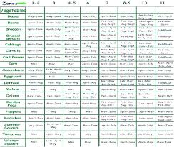 Vegetable Garden Planting Chart Vegetable Garden Planting Calendar Aidendecorating Co