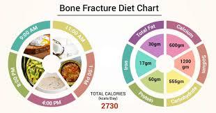Diet Chart For Bone Fracture Patient Diet For Bone Fracture