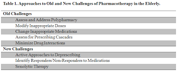 Medicine Chart For Seniors Classic Challenges And Emerging Approaches To Medication