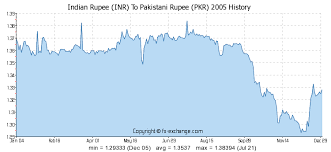 Inr History Chart Indian Rupee Inr To Pakistani Rupee Pkr History Foreign