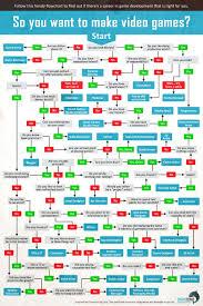 The Video Game Development Career Flowchart Geekologie