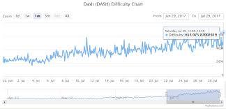 Genesis Mining Week 4 Dash X11 Stats Steemit