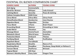 Essential Oil Blends Comparison Chart Essential Oils