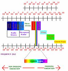 Emr Wavelength Chart Www Bedowntowndaytona Com