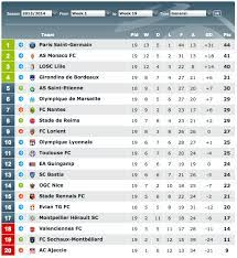At the top of the french football league system, it is the country's primary football competition. For The First Time In Ligue 1 History 3 Teams Have 40 Or More Points At Half Season Soccer