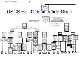 Usgs Soil Classification Chart Soils Investigation Civil Engineering And Architecture Ppt