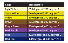 Stainless Steel Weld Color Chart All You Need To Know About The Heat Affected Zone