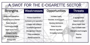 in depth the e cig industry s strengths and  e cig swot grafik contents introduction strengths weaknesses opportunities