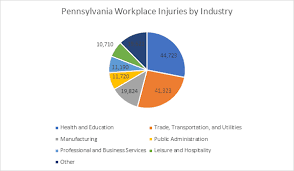 Workers Compensation Injury Chart Philadelphia Workers Compensation Lawyer Larry Pitt