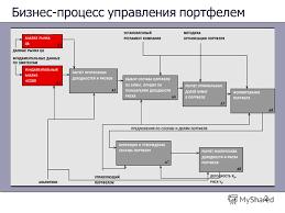 Презентация на тему Управление портфелем ценных бумаг Научный  2 2 Бизнес процесс управления портфелем