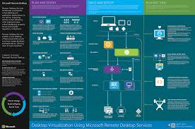 New Rds Capabilities In Windows Server 2016 For Service