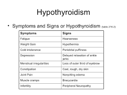 Difference Between Hyperthyroidism And Hypothyroidism Chart Hyperthyroidism And Thyroid Storm