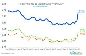 15 Year Mortgage Rates Chart 2019 California Mortgage Rate Trends And Analysis November 2016