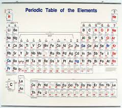 Details About Periodic Table Of The Elements Wall Chart