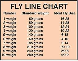 Fly Rod Line Weight Chart Now That Steelhead Fishing Is Ramping Up Ill Be Switching