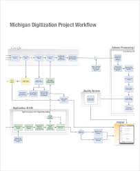Project Work Flow Chart Template Work Flow Chart Templates 6 Free Word Pdf Format