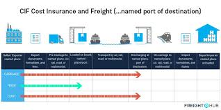 Incoterms 2010 Risk Chart Cif Incoterm Meaning And Rules For Your Freight