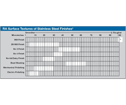 Ra Surface Roughness Chart Mastering Sanitary Stainless Steel Finishes Products Finishing