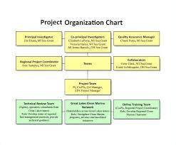 Organization Chart Download Free Organizational Chart Project Organization Download Maker