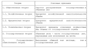 Реферат Модель местного самоуправления в России ru Соответствующая теория предполагает выполнение общиной как местных задач не требующих вмешательства и контроля со стороны государства так и определенного