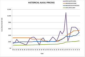 Caustic Soda Historical Price Chart 2019