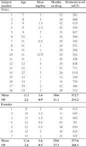 Prolactin Level Chart Pdf Prolactin Levels During Long Term Risperidone Treatment