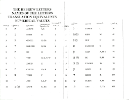 Letters By Number Letters To Numbers Rome Fontanacountryinn Com