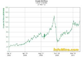 Eureka Miners Market Report Understanding The Price Of Oil