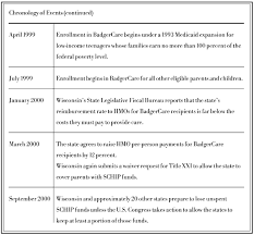The Origins And Implementation Of Badgercare