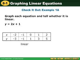 graphing linear equations quiz tessshlo