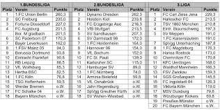 1 fc heidenheim 1846 e v tabelle. Offizielles Ergebnis Bestes Stadionheft Der Saison 2019 20